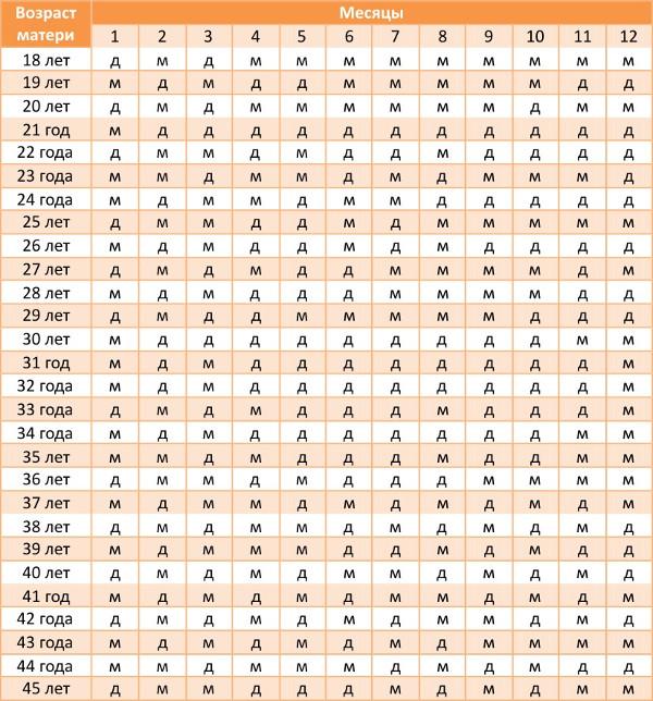 Точная таблица определения пола ребенка